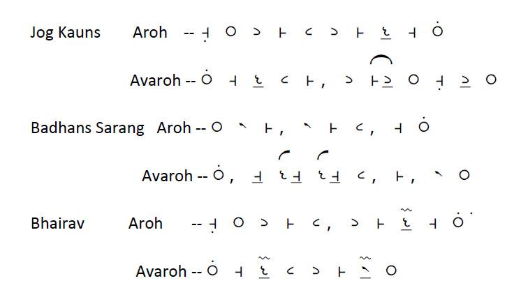 Keying in OmeSwarlipi Notation
